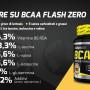 biotech_bcaa_zero_info